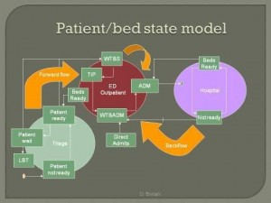 State model of patient flow