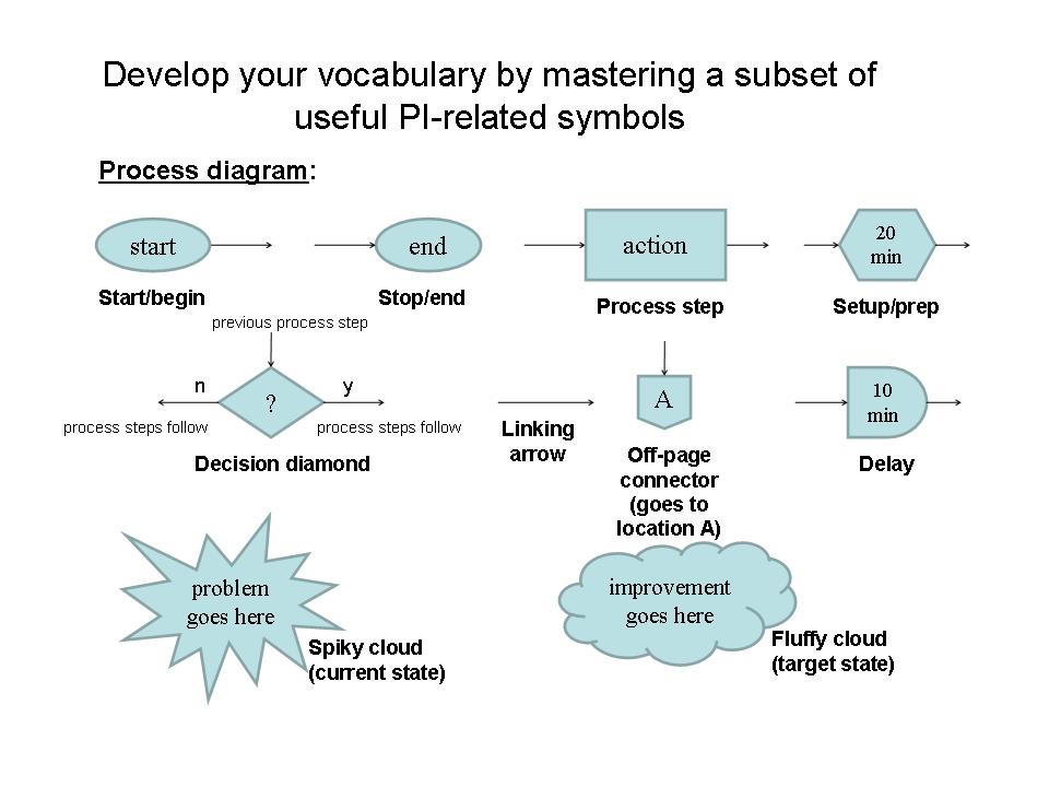 Develop your PI vocabulary